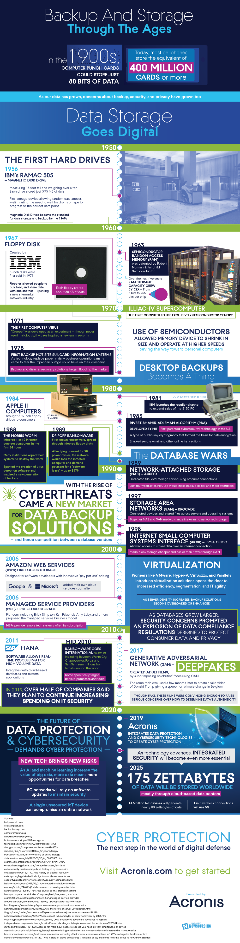 Infographic of backup and storage history from the 1900s to today