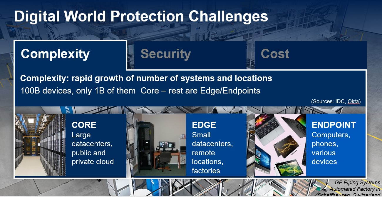Digital World Protection Challenges