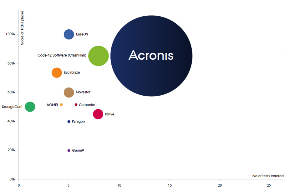 Acronis Independent Tests Ranking