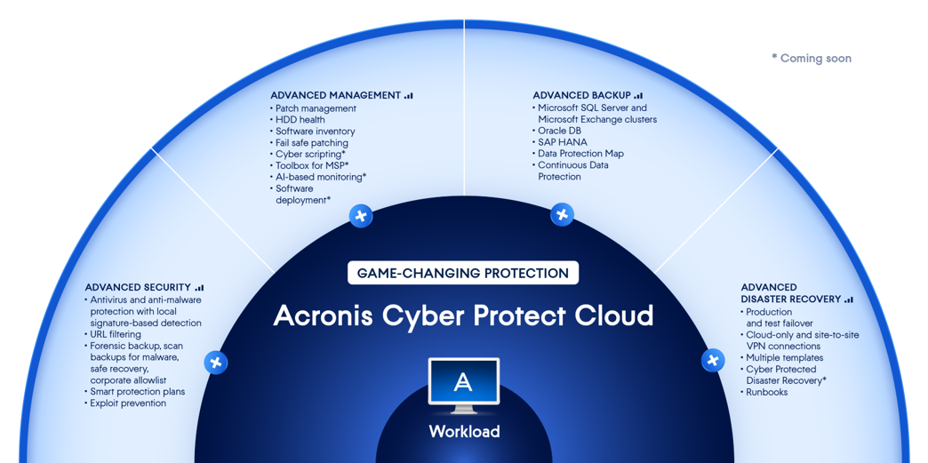 Advance protection packs MSPs can get for Acronis Cyber Protect Cloud
