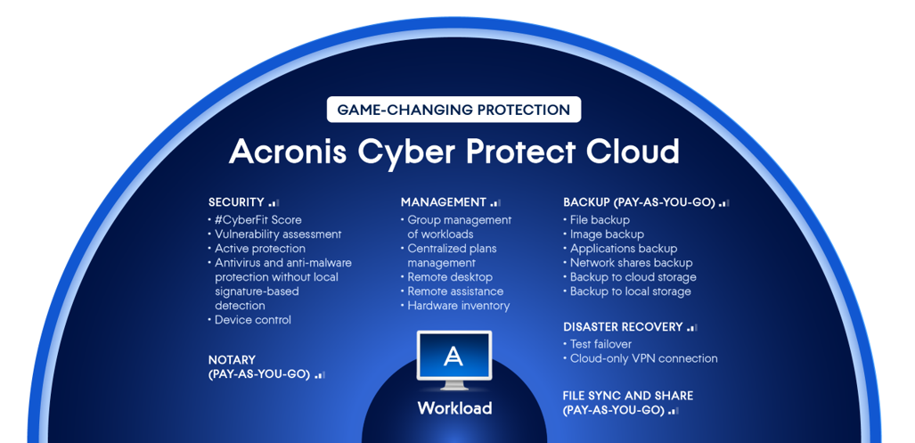 Acronis Cyber Protect Cloud includes tools at no cost