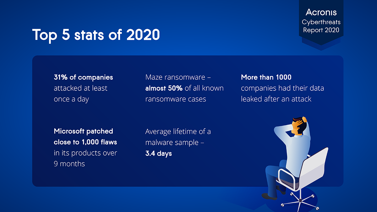 Top 5 cyberthreat stats from 2020 Acronis Cyberthreats Report