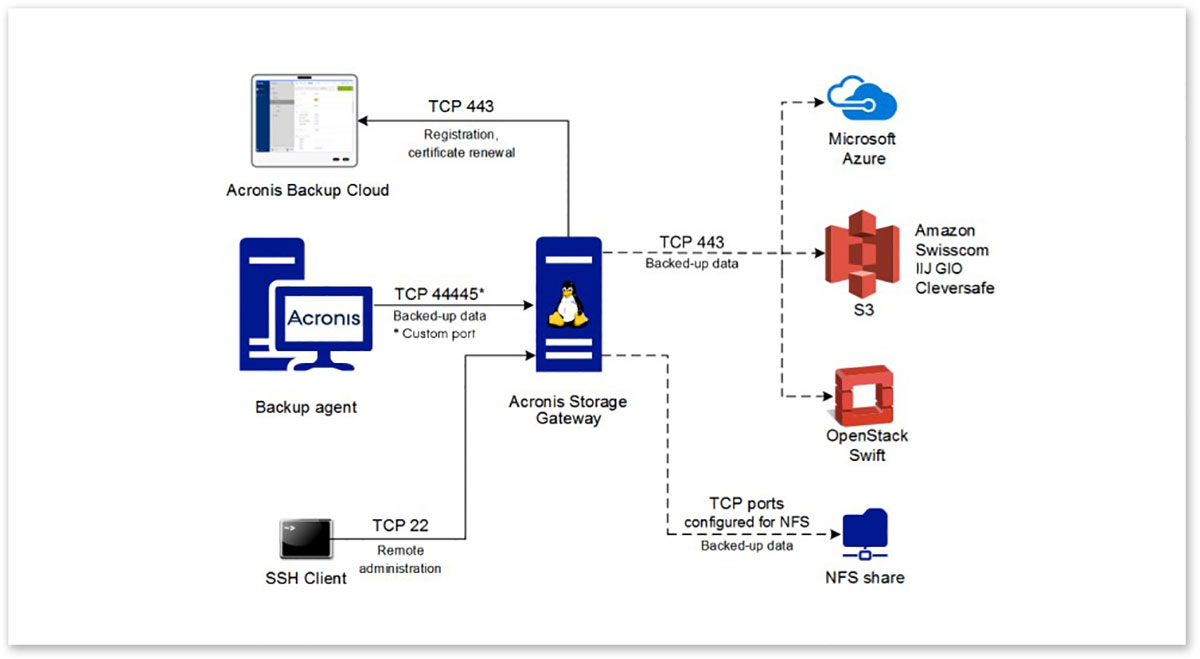 Network topology used by Acronis Storage Gateway. The dotted lines mean that a gateway can only have one backend at a time