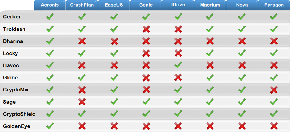 Compare Backup Programs