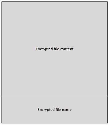 Figure 10: File structure after encryption.
