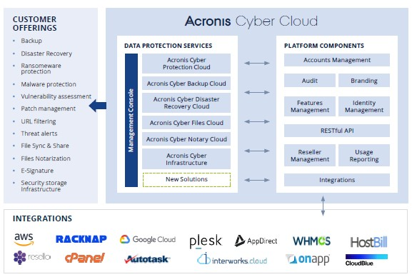 Acronis Cyber Protect Cloud capabilities