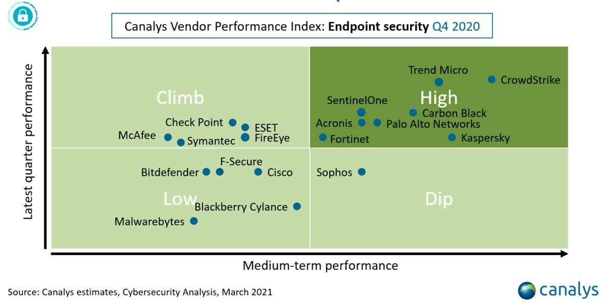 Canalys Endpoint Security Performance Index