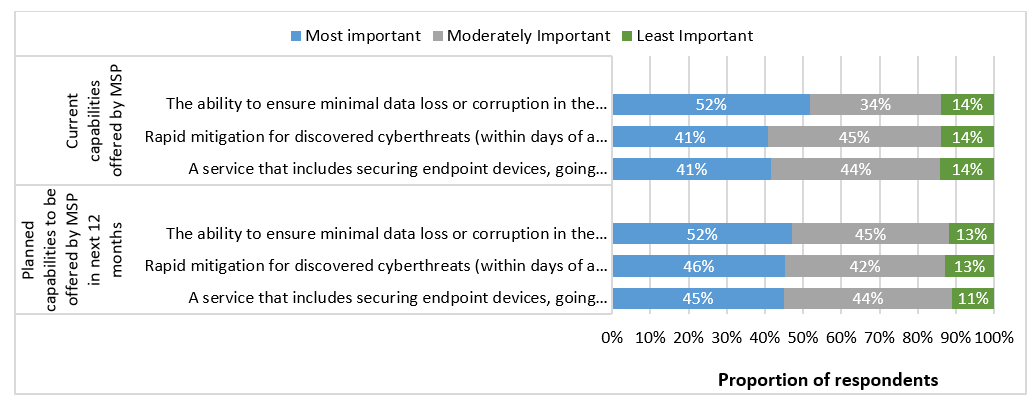 Chart: Delivering Security Services to Clients