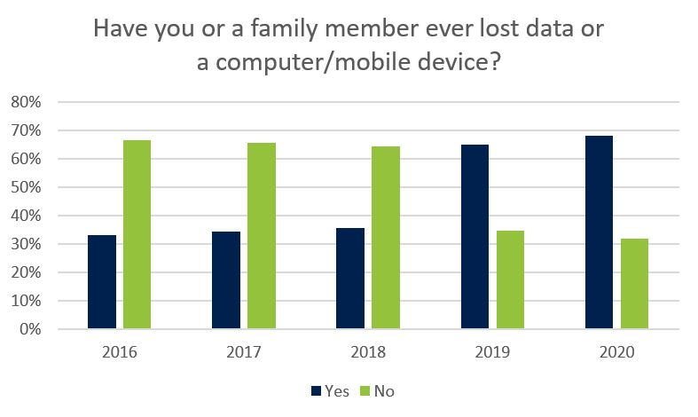 Have you or a family member ever lost data or devices?