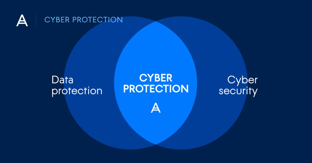 Comprehensive cyber protection