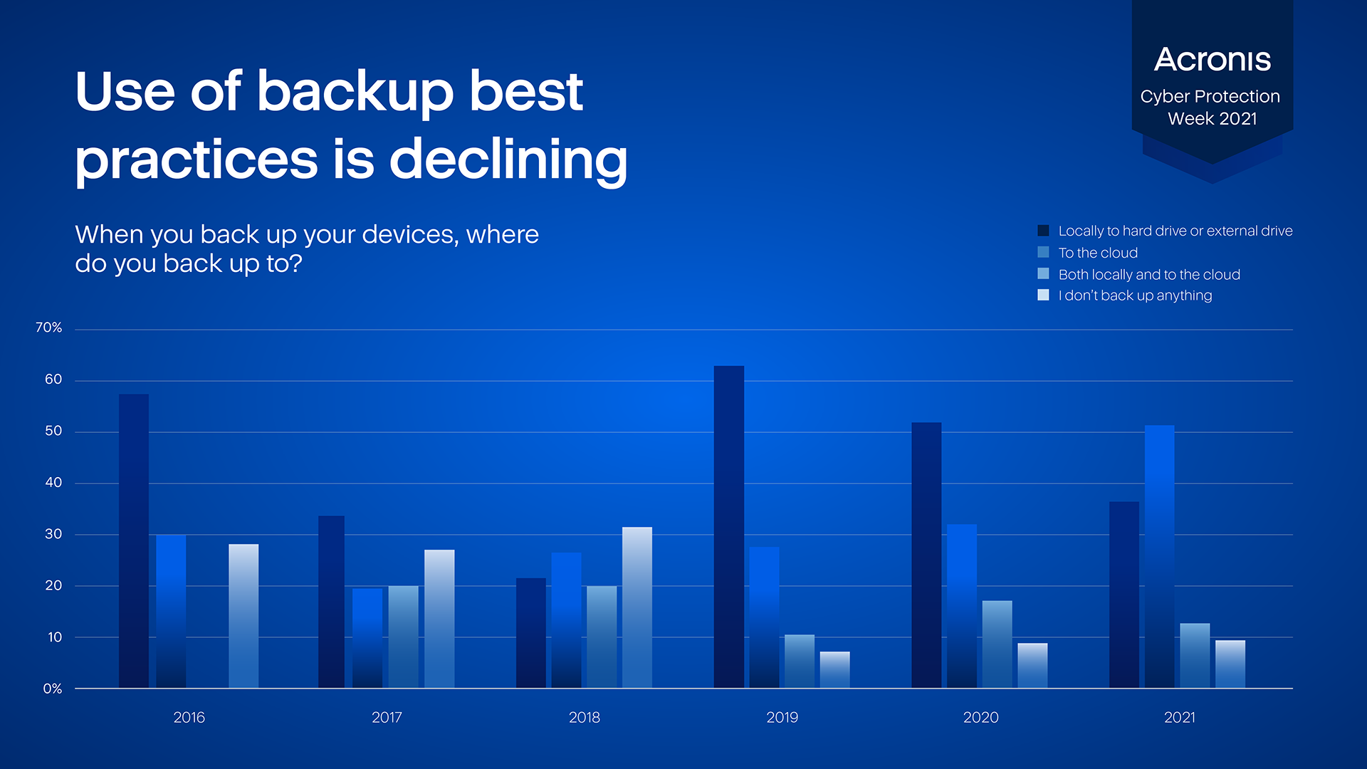 Use of data protection best practices among IT users is declining