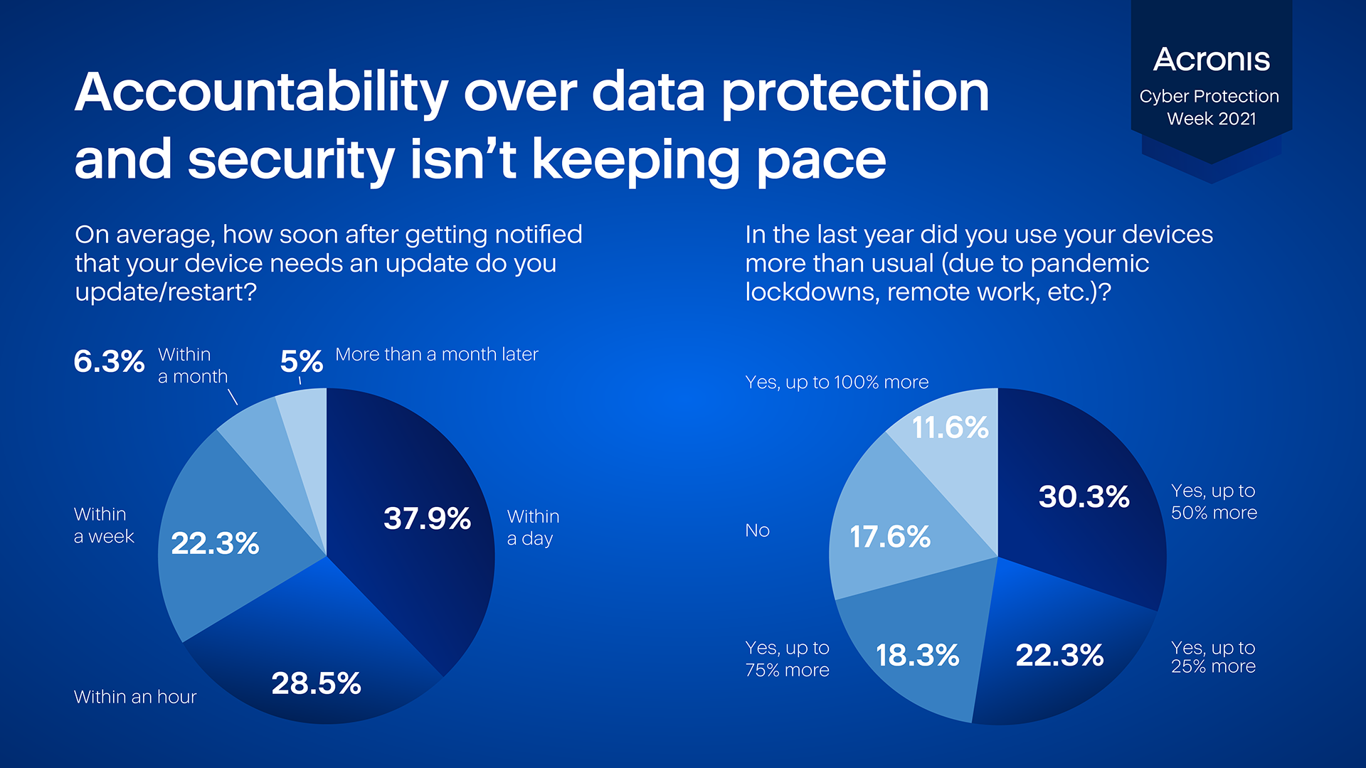 Accountability over data protection and security isn't keeping pace