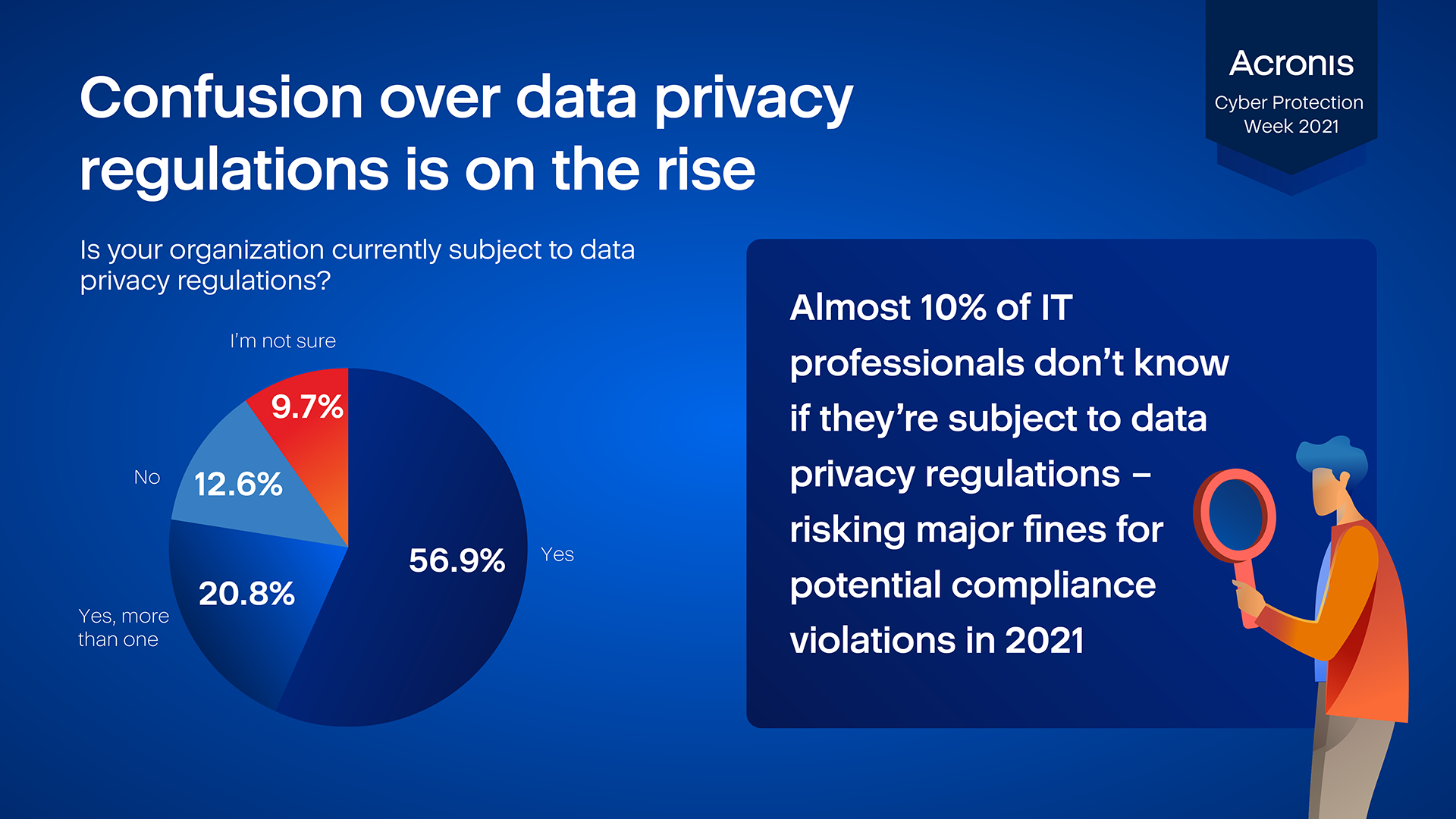 Confusion over data privacy regulations is on the rise