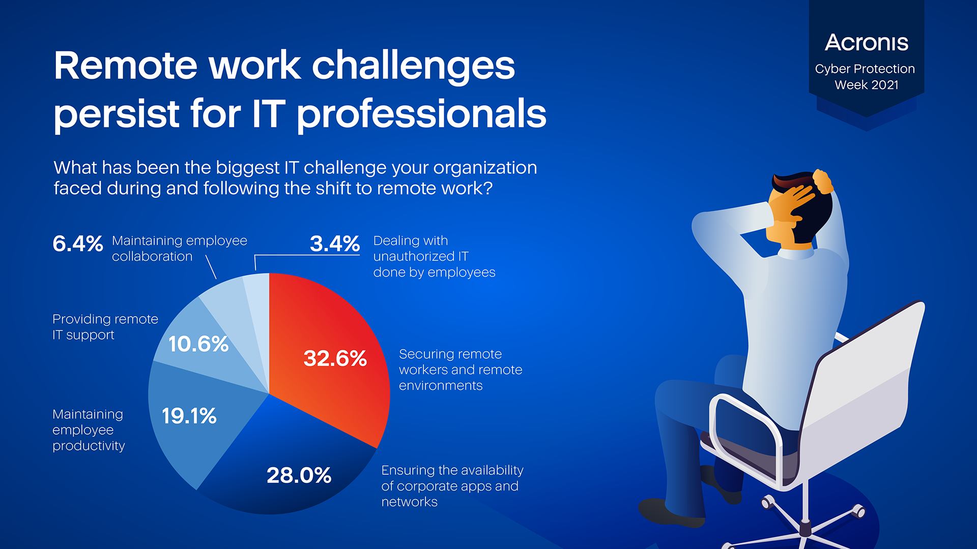 Remote work challenges persist for IT professionals