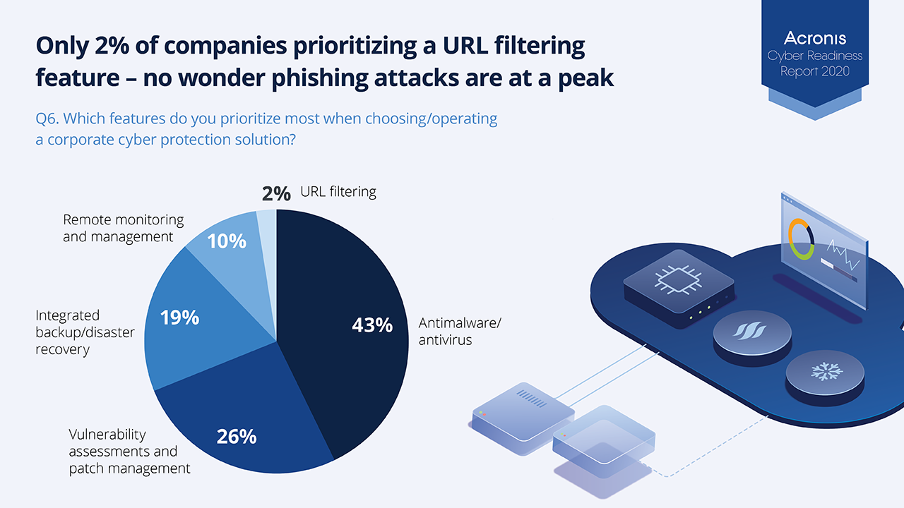 Only 2% of companies consider URL filtering when evaluating cybersecurity solutions