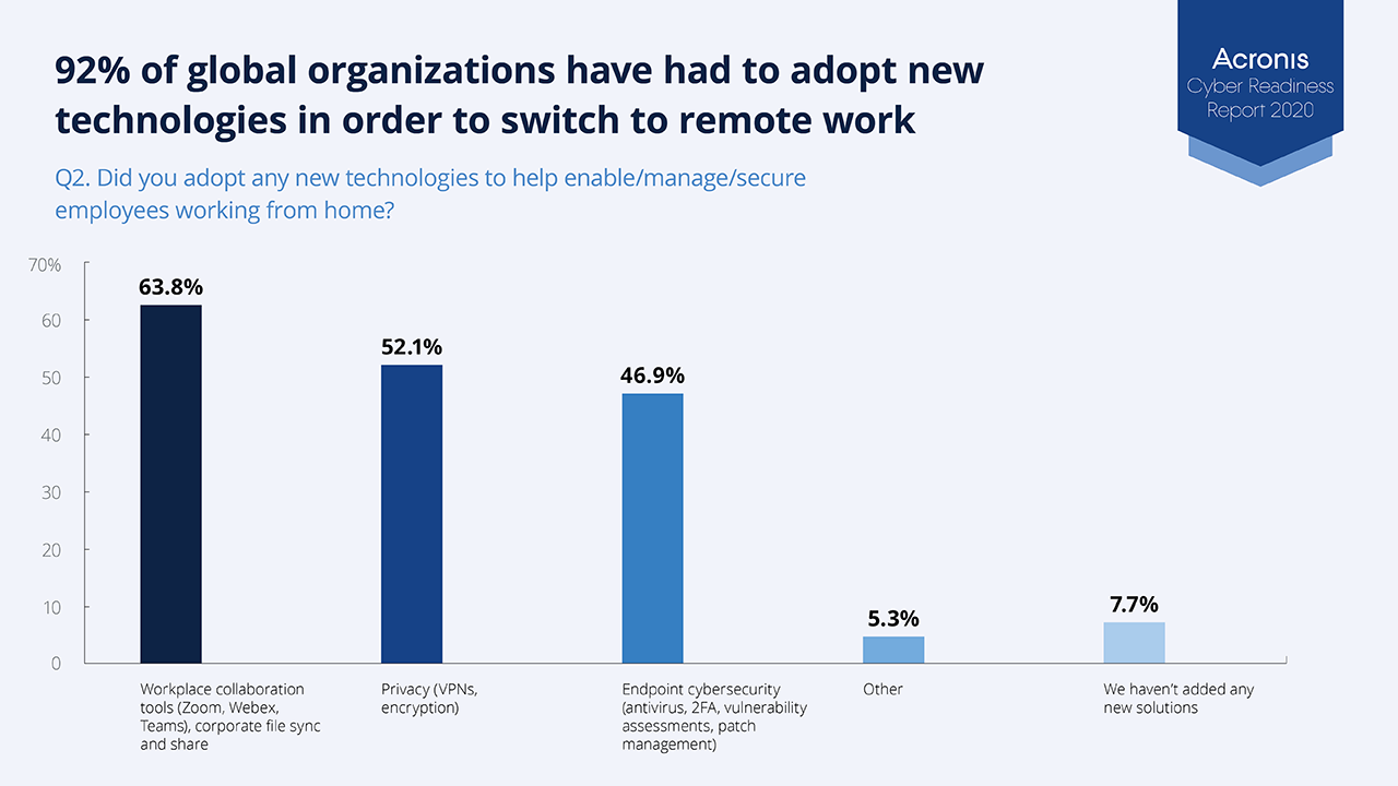 92% of companies have adopted new technologies to enable remote work
