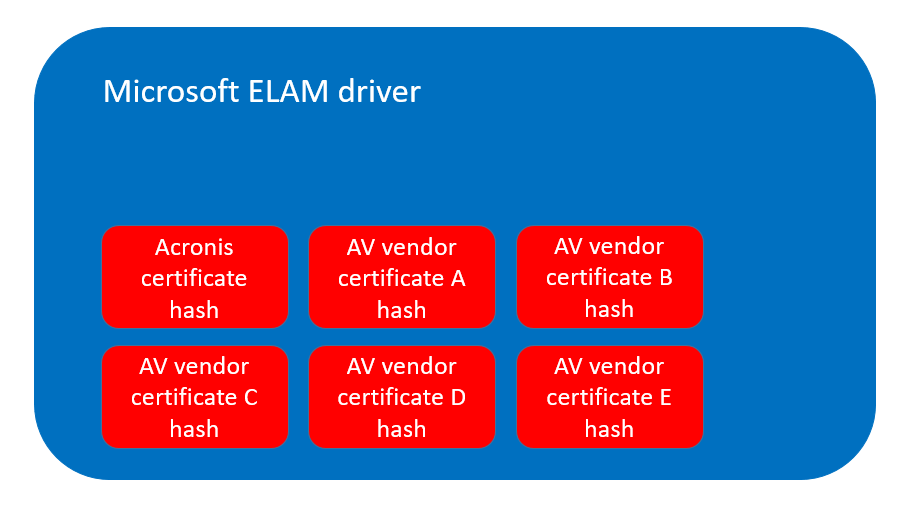 ELAM drivers help allow or deny DDL
