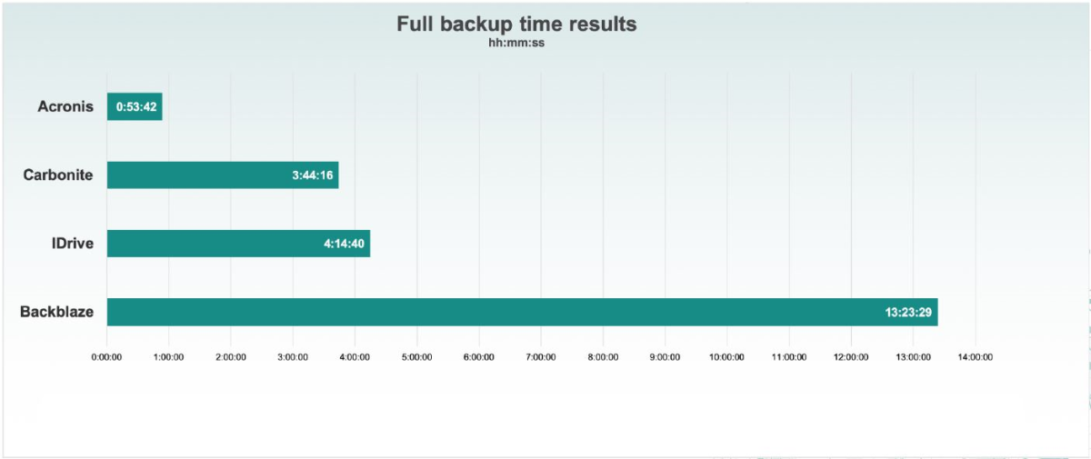 Full Image Cloud Backup Speed Test