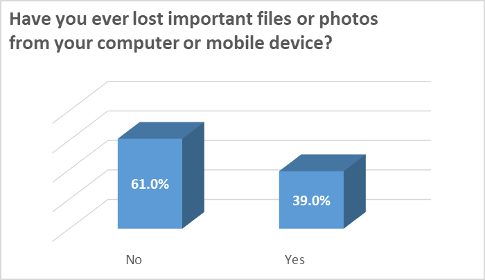 How many people suffer data loss