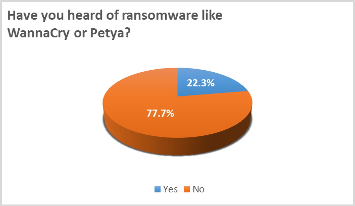 Do people know about ransomware