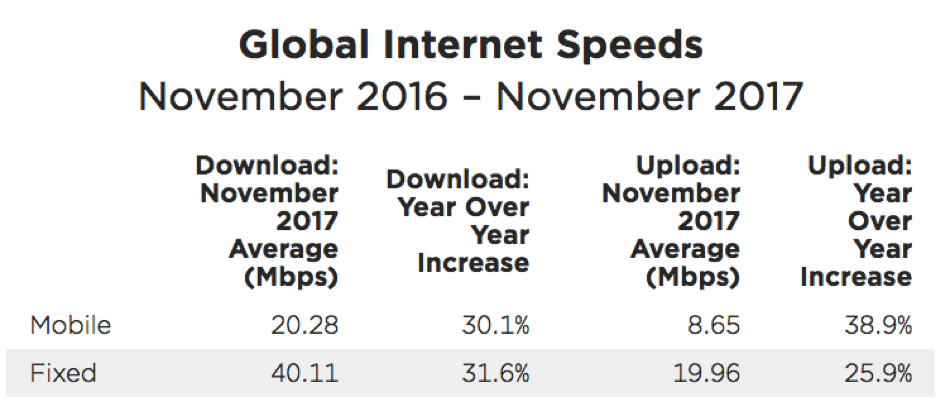 Global Internet Speed