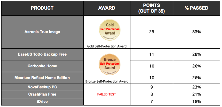 Acronis True Image 2017 New Generation received the Gold Self-Protection Award, collecting 29 out of the 35 possible points