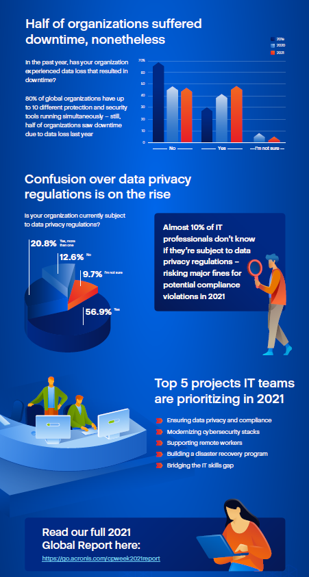 Cyber Protection Week infographic 2