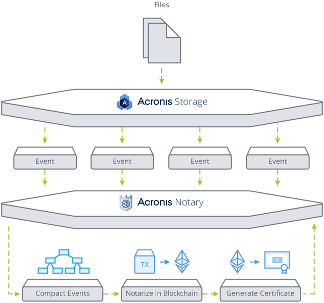 Acronis Notary