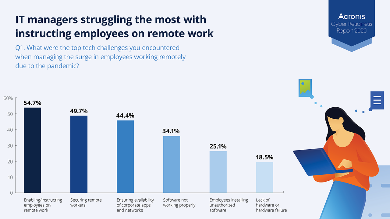 IT managers struggled to guide and protect remote workers