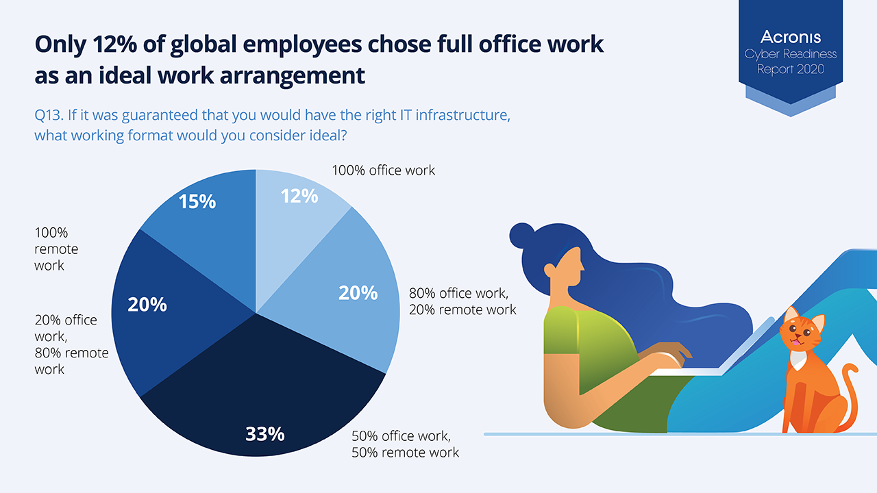88% of employees want to maintain some level of remote work