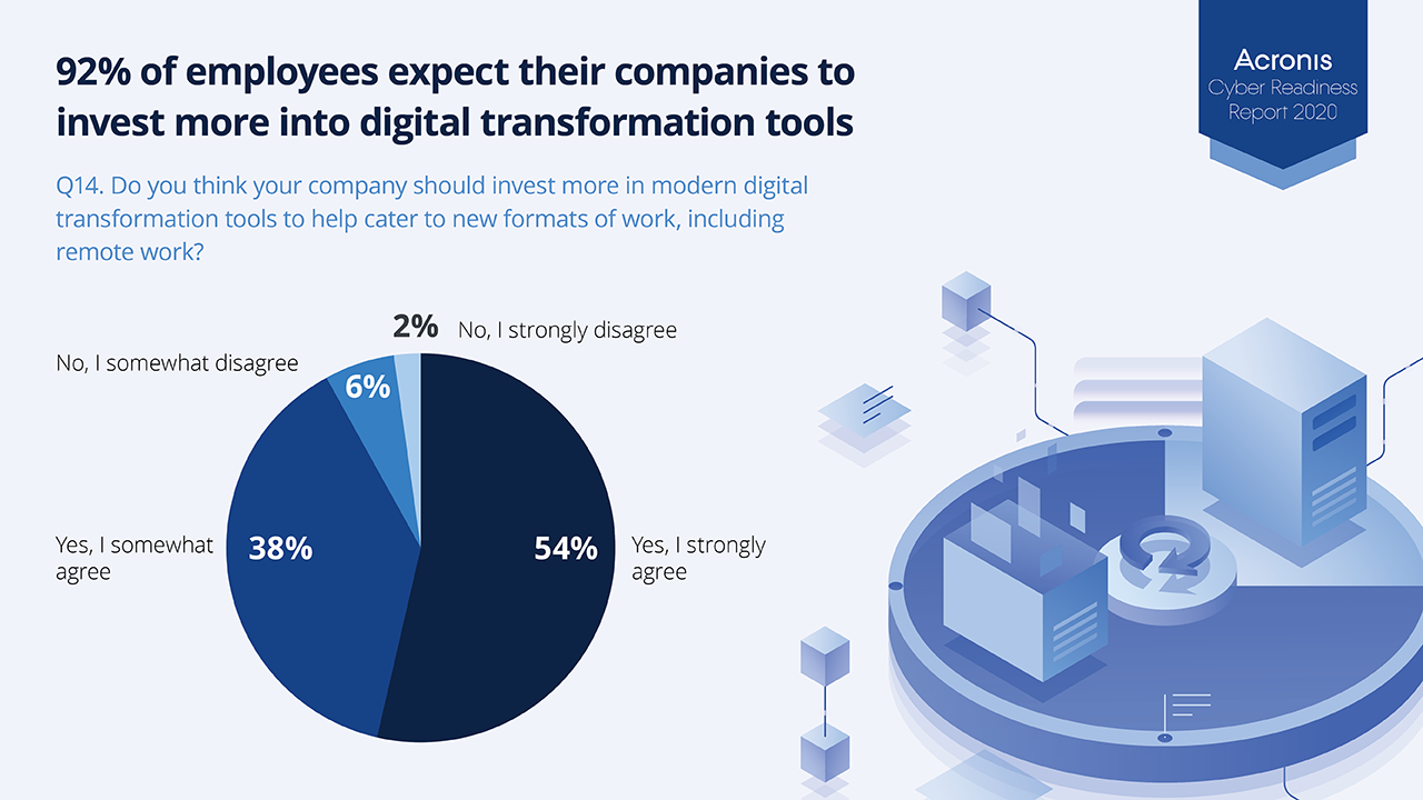 92% of remote workers expect more digital investment