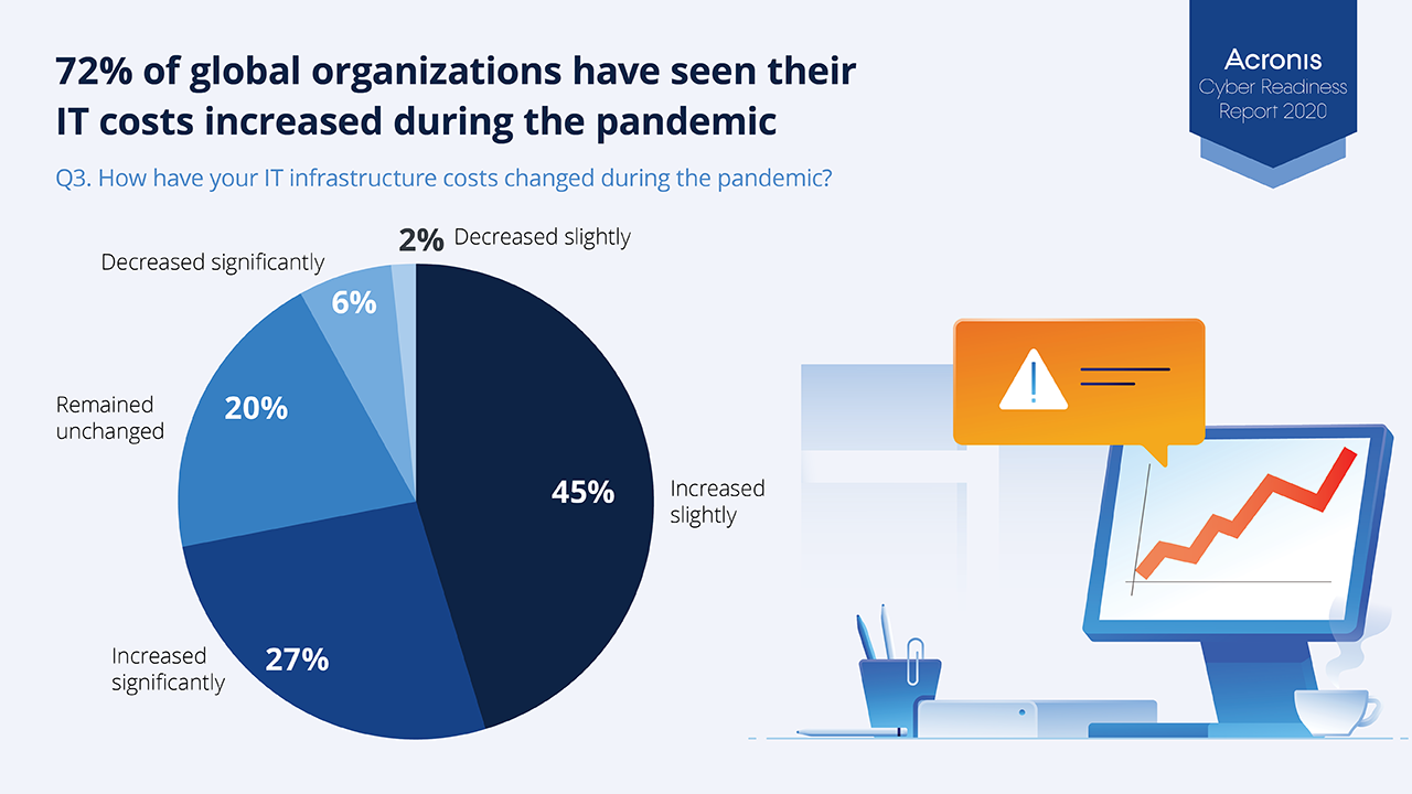 71% of companies saw their IT spending increase during the pandemic