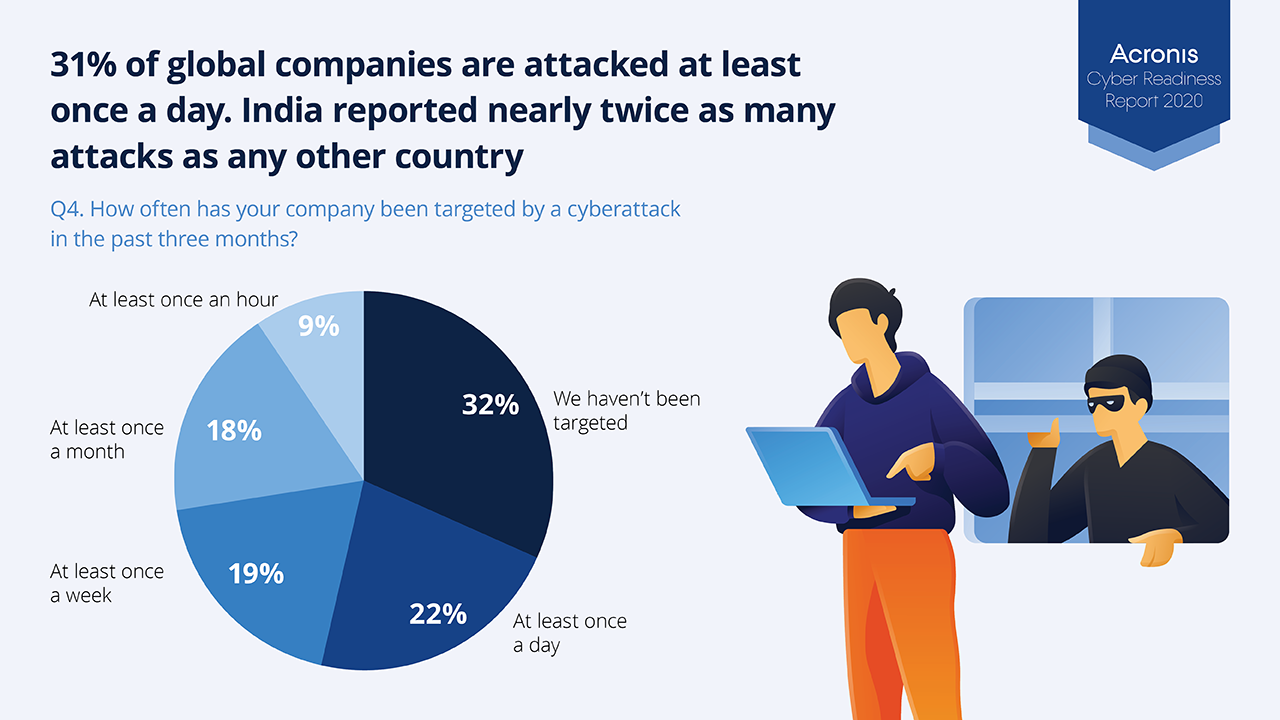31% of companies are attacked by cybercriminals every day