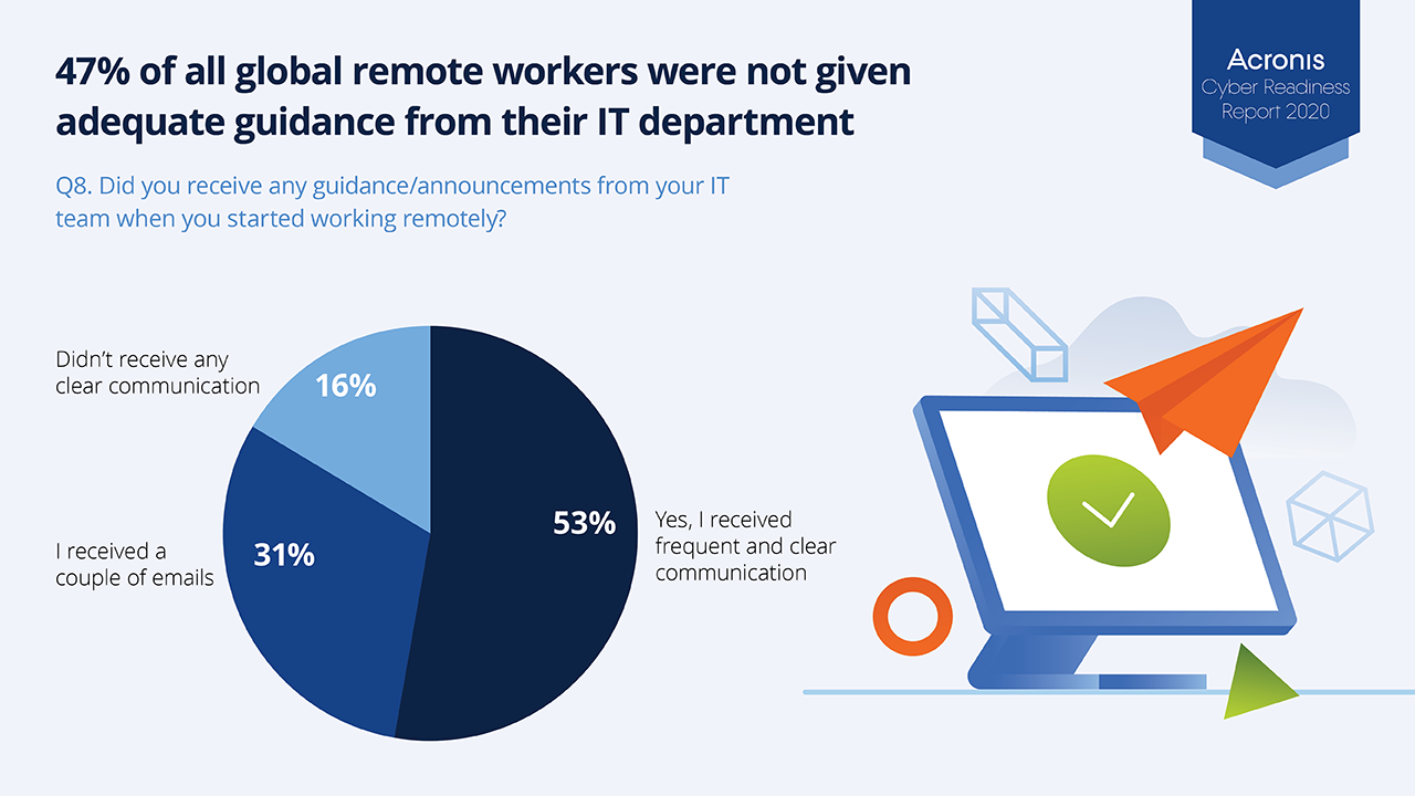 47% of remote workers lacked IT guidance in remote work migration