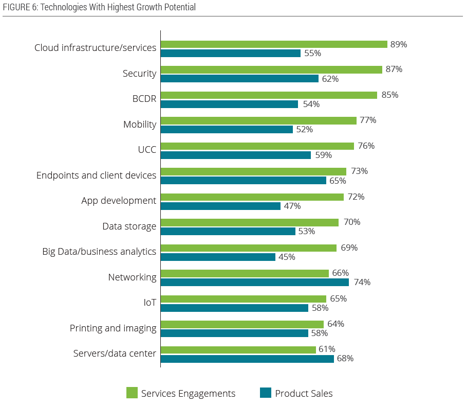 IT Channel - high growth technologies