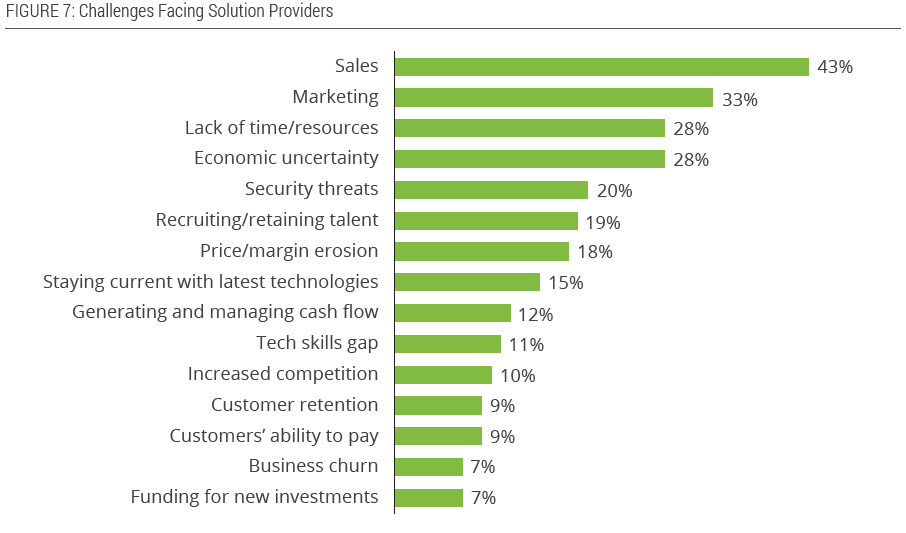 Challenges facing IT channel solution providers