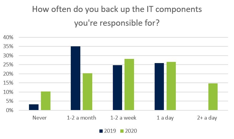How often do you back up the IT components you're responsible for?