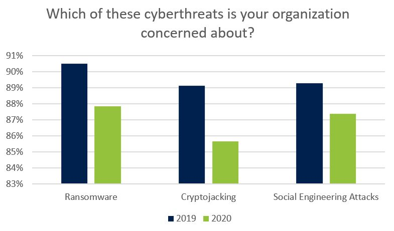 How concerned are you about these cyberthreats?