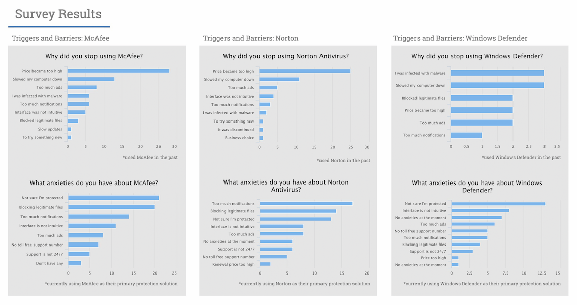 Some survey results for research we conducted on protection features when developing Acronis True Image 2021.