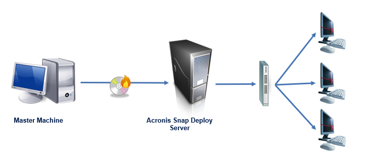 How Acronis Snap Deploy improves IT productivity