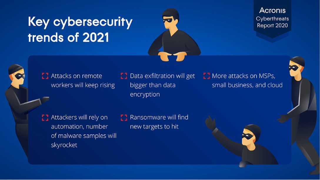 Cybersecurity trends of 2021
