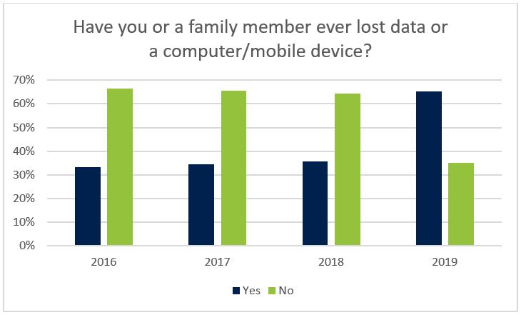 Number of people experiencing data loss