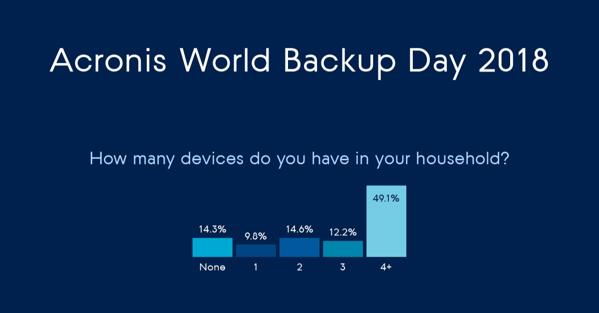 World Backup Day 2018 - Survey Results