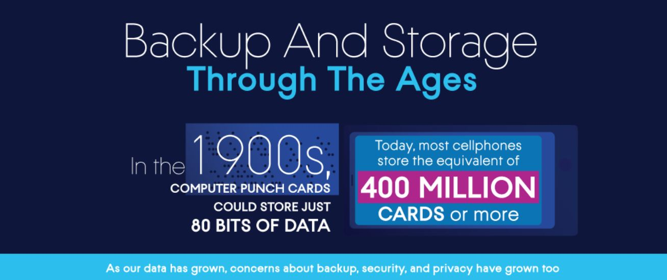 Backup and storage through the ages