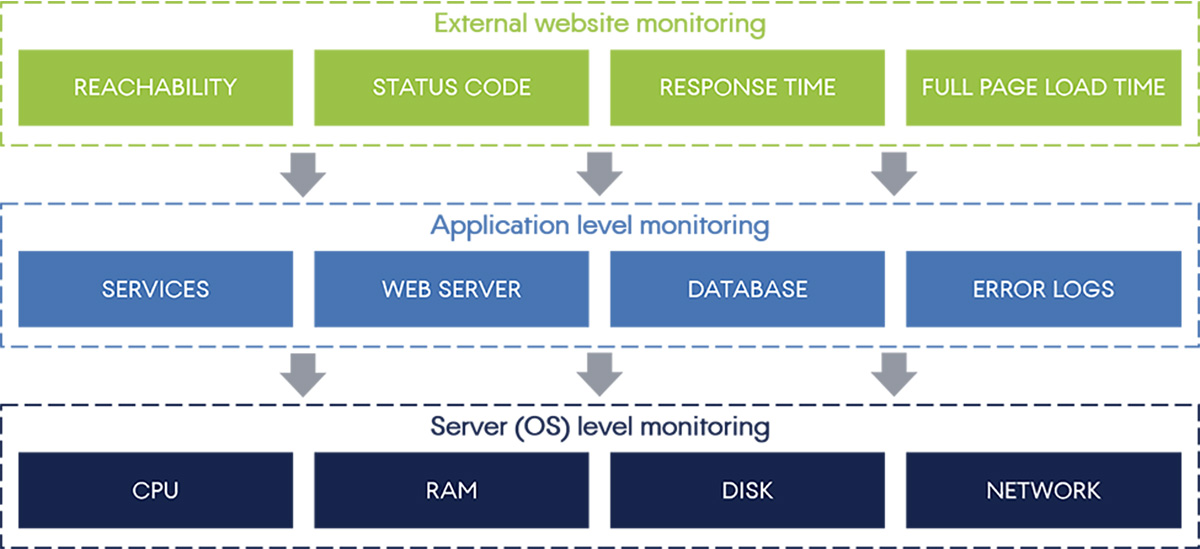 The three levels of web application monitoring