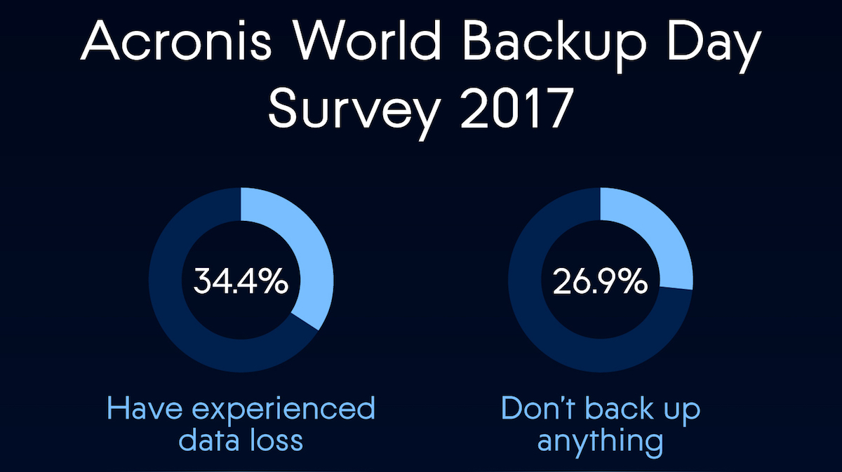 Acronis World Backup Day Survey Results
