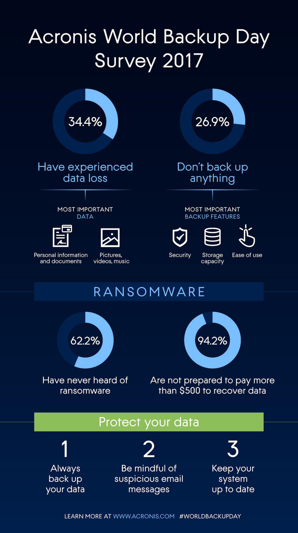 Acronis World Backup Day Survey Infographic