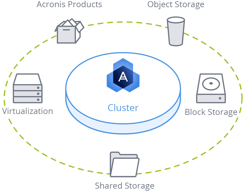 acronis-software-defined-storage-solution