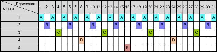 Схема резервного копирования «