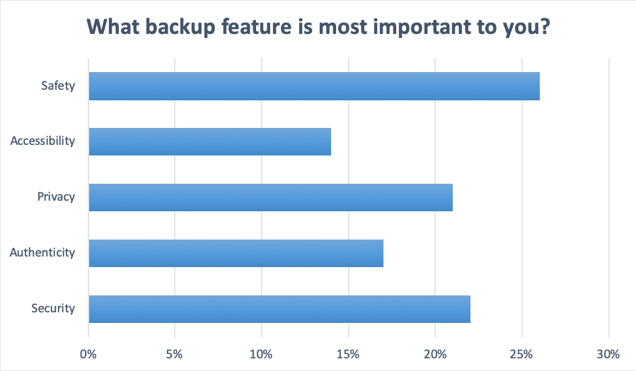 Data Backup Services - Acronis